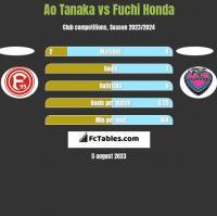 Ao Tanaka vs Fuchi Honda h2h player stats