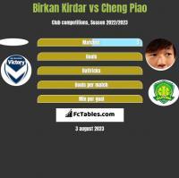 Birkan Kirdar vs Cheng Piao h2h player stats