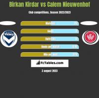 Birkan Kirdar vs Calem Nieuwenhof h2h player stats