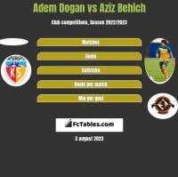 Adem Dogan vs Aziz Behich h2h player stats
