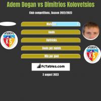 Adem Dogan vs Dimitrios Kolovetsios h2h player stats