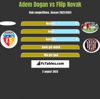 Adem Dogan vs Filip Novak h2h player stats