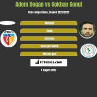Adem Dogan vs Gokhan Gonul h2h player stats