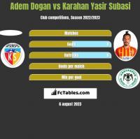 Adem Dogan vs Karahan Yasir Subasi h2h player stats
