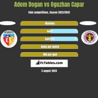 Adem Dogan vs Oguzhan Capar h2h player stats