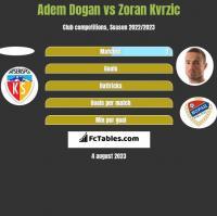 Adem Dogan vs Zoran Kvrzic h2h player stats