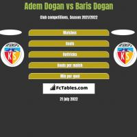 Adem Dogan vs Baris Dogan h2h player stats