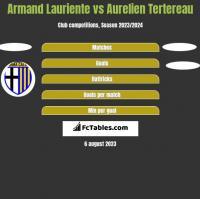 Armand Lauriente vs Aurelien Tertereau h2h player stats