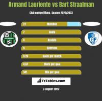 Armand Lauriente vs Bart Straalman h2h player stats