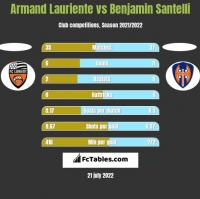 Armand Lauriente vs Benjamin Santelli h2h player stats