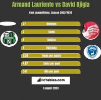 Armand Lauriente vs David Djigla h2h player stats