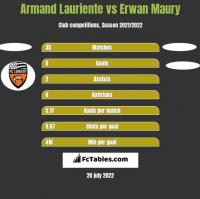 Armand Lauriente vs Erwan Maury h2h player stats