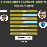 Armand Lauriente vs Joachim Eickmayer h2h player stats