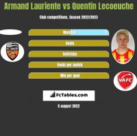 Armand Lauriente vs Quentin Lecoeuche h2h player stats