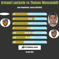 Armand Lauriente vs Thomas Monconduit h2h player stats