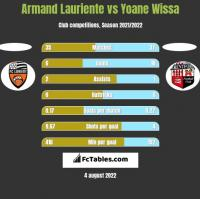Armand Lauriente vs Yoane Wissa h2h player stats