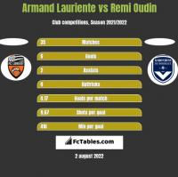 Armand Lauriente vs Remi Oudin h2h player stats