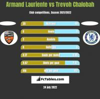 Armand Lauriente vs Trevoh Chalobah h2h player stats