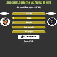Armand Lauriente vs Aniss El Hriti h2h player stats
