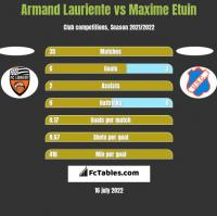 Armand Lauriente vs Maxime Etuin h2h player stats