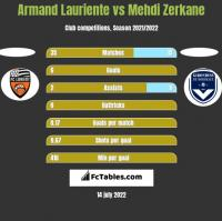 Armand Lauriente vs Mehdi Zerkane h2h player stats