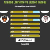 Armand Lauriente vs Jayson Papeau h2h player stats