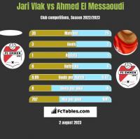 Jari Vlak vs Ahmed El Messaoudi h2h player stats