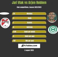 Jari Vlak vs Arjen Robben h2h player stats