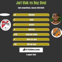 Jari Vlak vs Boy Deul h2h player stats