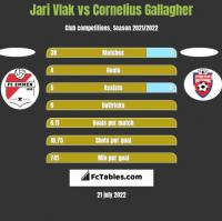 Jari Vlak vs Cornelius Gallagher h2h player stats