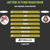 Jari Vlak vs Frank Korpershoek h2h player stats