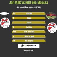 Jari Vlak vs Hilal Ben Moussa h2h player stats
