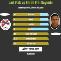 Jari Vlak vs Kerim Frei Koyunlu h2h player stats