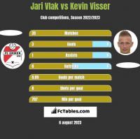 Jari Vlak vs Kevin Visser h2h player stats