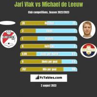 Jari Vlak vs Michael de Leeuw h2h player stats