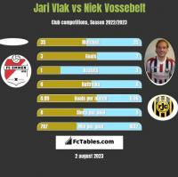Jari Vlak vs Niek Vossebelt h2h player stats