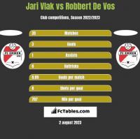 Jari Vlak vs Robbert De Vos h2h player stats