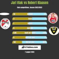 Jari Vlak vs Robert Klaasen h2h player stats