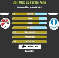 Jari Vlak vs Sergio Pena h2h player stats