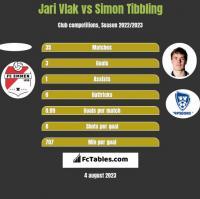 Jari Vlak vs Simon Tibbling h2h player stats