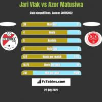 Jari Vlak vs Azor Matusiwa h2h player stats