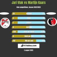 Jari Vlak vs Martijn Kaars h2h player stats