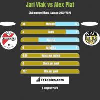 Jari Vlak vs Alex Plat h2h player stats