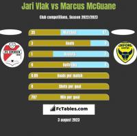 Jari Vlak vs Marcus McGuane h2h player stats
