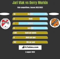 Jari Vlak vs Derry Murkin h2h player stats