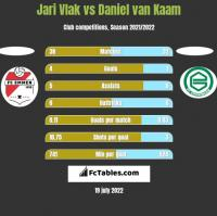 Jari Vlak vs Daniel van Kaam h2h player stats