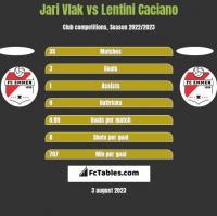 Jari Vlak vs Lentini Caciano h2h player stats