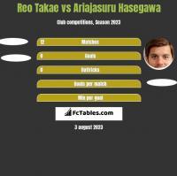 Reo Takae vs Ariajasuru Hasegawa h2h player stats