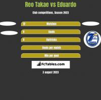 Reo Takae vs Eduardo h2h player stats