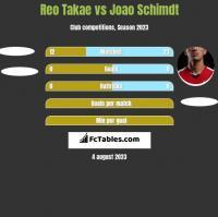 Reo Takae vs Joao Schimdt h2h player stats
